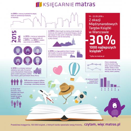 infografika 500x500 - Portfolio